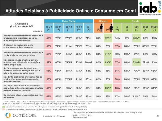 © comScore, Inc. Proprietary. 49Atitudes Relativas à Publicidade Online e Consumo em GeralFaixa Etária Gênero Rendan= 64-1...