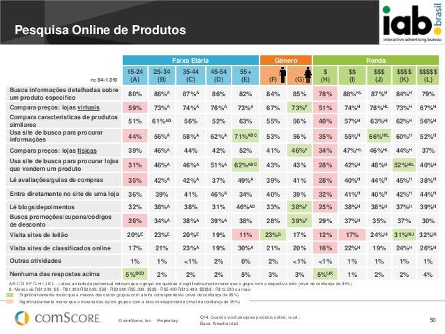 © comScore, Inc. Proprietary. 50Faixa Etária Gênero Rendan= 64-1.01015-24(A)25-34(B)35-44(C)45-54(D)55+(E) (F) (G)$(H)$$(I...