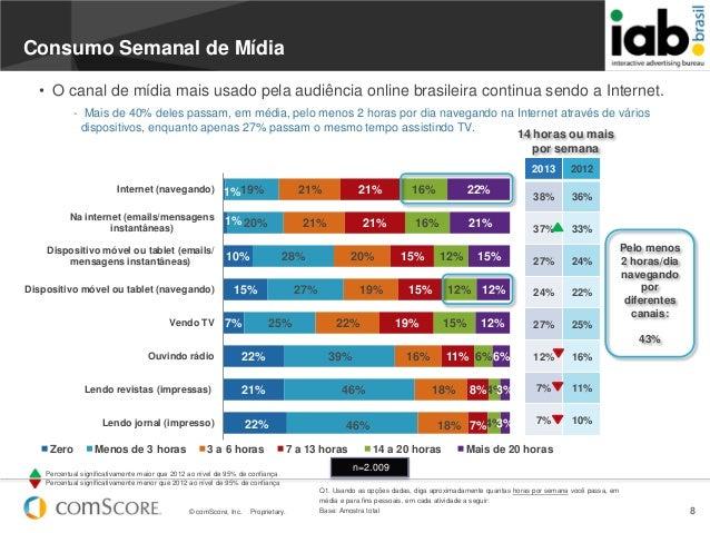 © comScore, Inc. Proprietary. 81%1%10%15%7%22%21%22%19%20%28%27%25%39%46%46%21%21%20%19%22%16%18%18%21%21%15%15%19%11%8%7%...