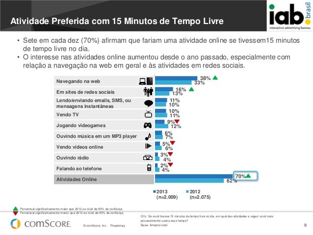 © comScore, Inc. Proprietary. 938%16%11%10%9%6%5%3%2%70%33%13%10%11%12%7%6%4%4%62%2013(n=2.009)2012(n=2.075)Navegando na w...