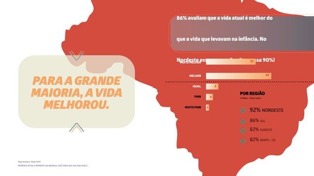 MOMENTO ATUAL X MOMENTO DA INFANCIA, VOCÊ DIRIA QUE SUA VIDA HOJE É... 82% SUDESTE 86% SUL 92% NORDESTE 82% NORTE + CO POR...