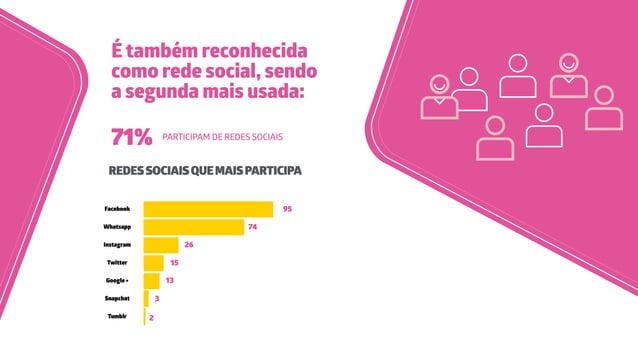 É também reconhecida como rede social, sendo a segunda mais usada: 71% PARTICIPAM DE REDES SOCIAIS REDESSOCIAISQUEMAISPART...