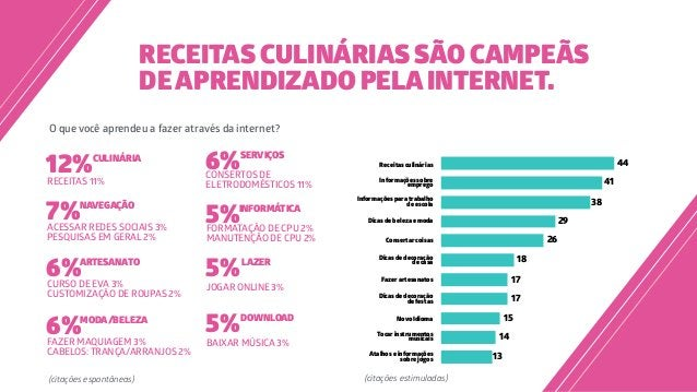 RECEITAS CULINÁRIAS SÃO CAMPEÃS DEAPRENDIZADO PELAINTERNET. O que você aprendeu a fazer através da internet? (citações esp...