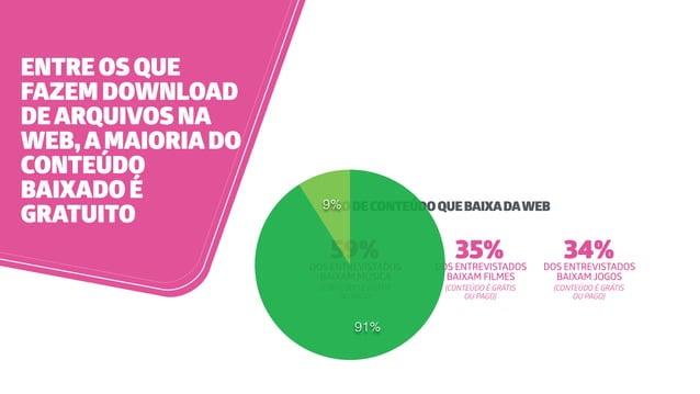 ENTRE OS QUE FAZEM DOWNLOAD DEARQUIVOS NA WEB,AMAIORIADO CONTEÚDO BAIXADO É GRATUITO TIPODECONTEÚDOQUEBAIXADAWEB 59%DOS EN...