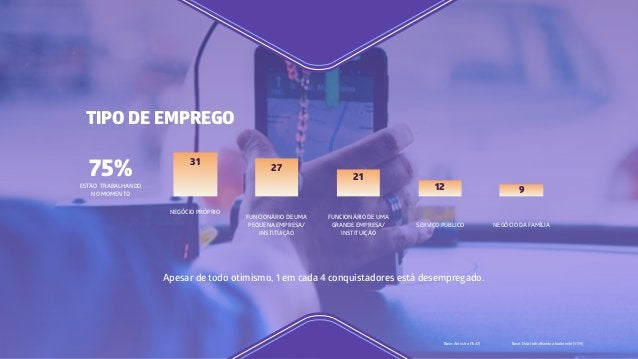 Apesar de todo otimismo, 1 em cada 4 conquistadores está desempregado. Base: Amostra (1547) Base: Está trabalhando atualme...