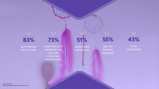 Base: Amostra (1.547) Bateria comportamental / grau de concordância / top 2 box 83% SÃO OTIMISTAS COM O FUTURO 73% ACREDIT...