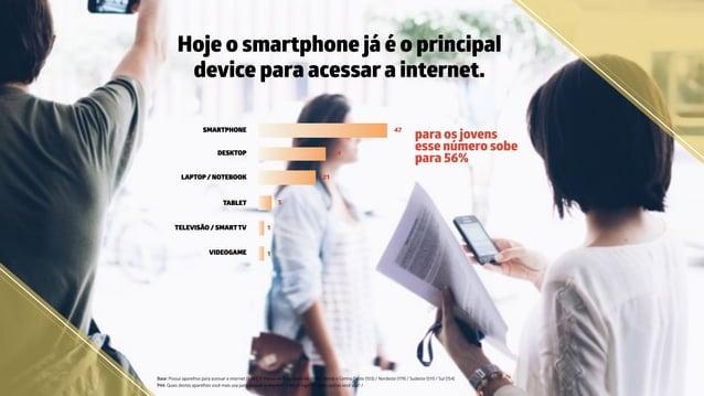 Hoje o smartphone já é o principal device para acessar a internet. Base: Possui aparelhos para acessar a internet (1.441) ...