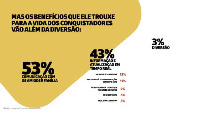 43%INFORMAÇÃOE ATUALIZAÇÃOEM TEMPOREAL 53%COMUNICAÇÃOCOM OSAMIGOSEFAMÍLIA 3%DIVERSÃO MASOSBENEFÍCIOSQUEELETROUXE PARAAVIDA...