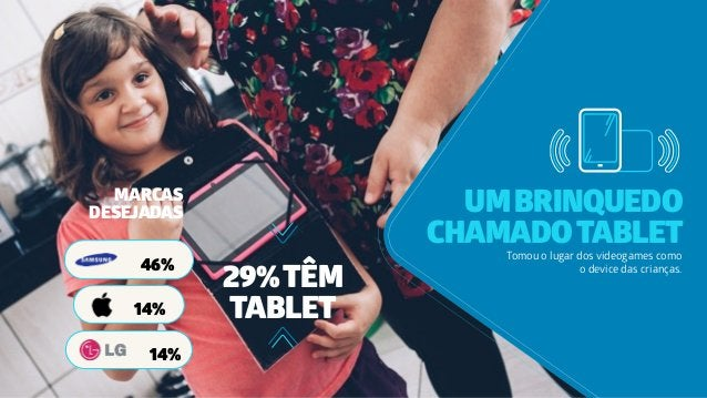 UMBRINQUEDO CHAMADOTABLET Tomou o lugar dos videogames como o device das crianças. MARCAS DESEJADAS 29%TÊM TABLET 46% 14% ...