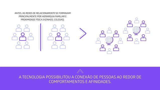 ANTES, AS REDES DE RELACIONAMENTO SE FORMAVAM PRINCIPALMENTE POR HIERARQUIA FAMILIAR E PROXIMIDADE FÍSICA (VIZINHOS, COLEG...