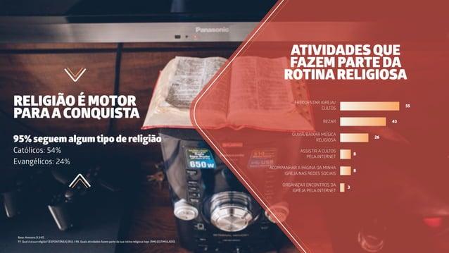 RELIGIÃO É MOTOR PARAACONQUISTA Base: Amostra (1.547) P7. Qual é a sua religião? (ESPONTÂNEA) (RU) / P8. Quais atividades ...
