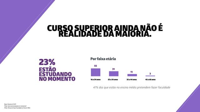CURSO SUPERIORAINDANÃO É REALIDADE DAMAIORIA. 47% dos que estão no ensino médio pretendem fazer faculdade Base: Amostra (1...