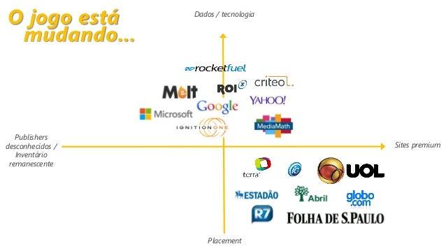 Sites premium Dados / tecnologia Placement Publishers desconhecidos / Inventário remanescente O jogo está mudando...