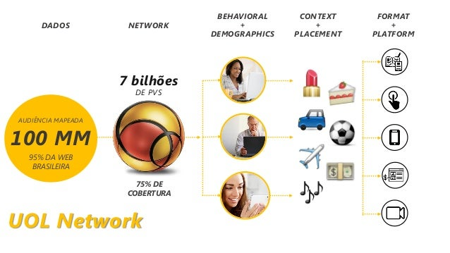 CONTEXT + PLACEMENT 7 bilhões DE PVS 75% DE COBERTURA NETWORK BEHAVIORAL + DEMOGRAPHICS FORMAT + PLATFORM 100 MM AUDIÊNCIA...