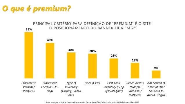 O que é premium? 53% 40% 30% 28% 23% 18% 9% Placement: Website/ Platform Placement: Location On- Page Type of Inventory (D...