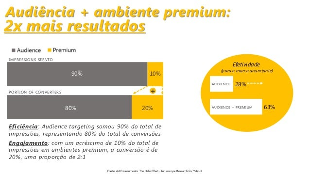 Audiência + ambiente premium: 90% 80% 10% 20% + IMPRESSIONS SERVED PORTION OF CONVERTERS Eficiência: Audience targeting so...