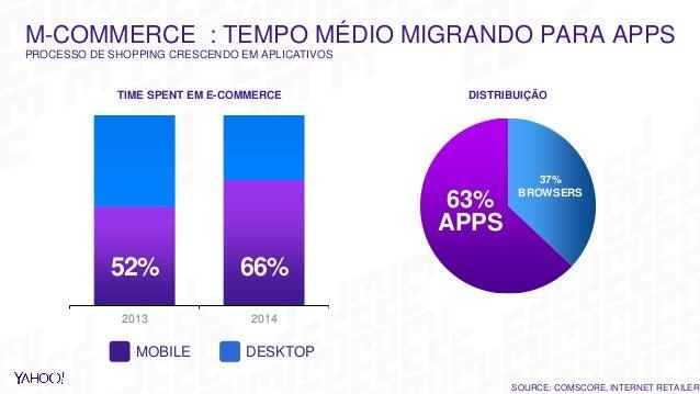 2013 2014 TIME SPENT EM E-COMMERCE DISTRIBUIÇÃO 52% 66% MOBILE DESKTOP SOURCE: COMSCORE, INTERNET RETAILER M-COMMERCE : TE...