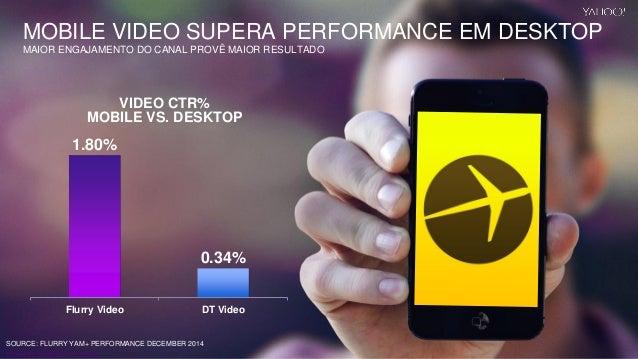 Yahoo 2014 Confidential & Proprietary. 1.80% 0.34% Flurry Video DT Video VIDEO CTR% MOBILE VS. DESKTOP SOURCE: FLURRY YAM+...