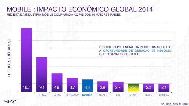 SOURCE: BCG, FLURRY MOBILE : IMPACTO ECONÔMICO GLOBAL 2014 RECEITA DA INDUSTRIA MOBILE COMPARADA AO PIB DOS 10 MAIORES PAÍ...