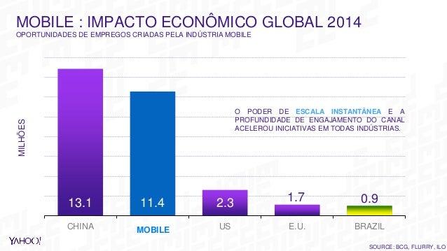 CHINA US E.U. BRAZIL SOURCE: BCG, FLURRY, ILO MOBILE MOBILE : IMPACTO ECONÔMICO GLOBAL 2014 OPORTUNIDADES DE EMPREGOS CRIA...