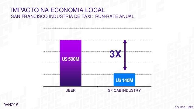 IMPACTO NA ECONOMIA LOCAL SAN FRANCISCO INDÚSTRIA DE TAXI: RUN-RATE ANUAL UBER SF CAB INDUSTRY U$500M U$140M 3X SOURCE: UB...