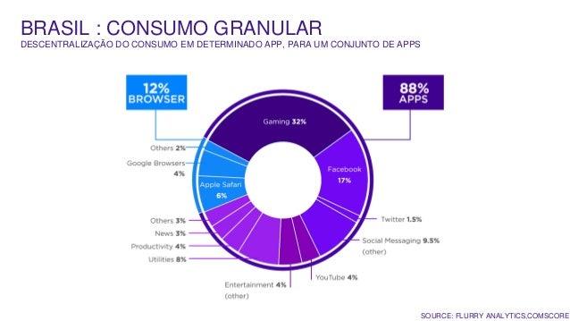 BRASIL : CONSUMO GRANULAR DESCENTRALIZAÇÃO DO CONSUMO EM DETERMINADO APP, PARA UM CONJUNTO DE APPS SOURCE: FLURRY ANALYTIC...