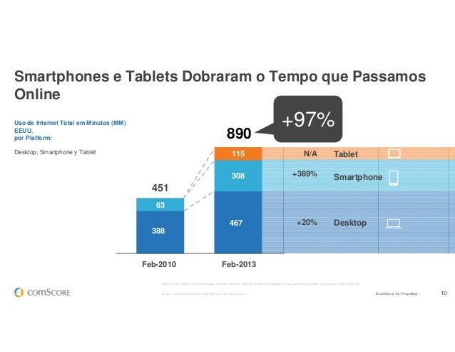 © comScore, Inc. Proprietary. 10 +97% 890 Uso de Internet Total em Minutos (MM) EEUU. por Platform: Desktop, Smartphone y ...