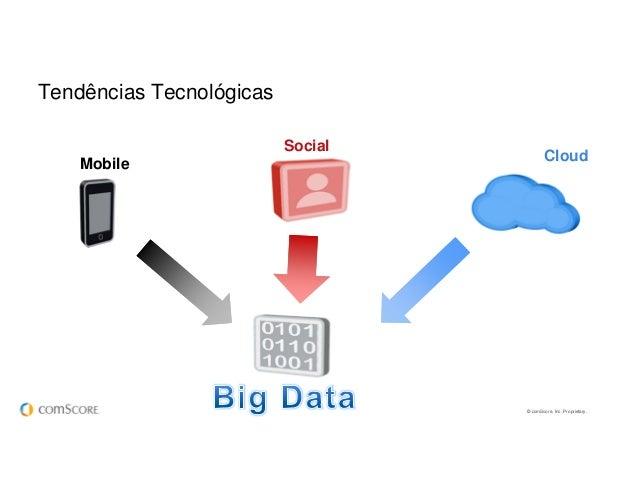 © comScore, Inc. Proprietary. Tendências Tecnológicas Big Data Social Mobile Social Cloud