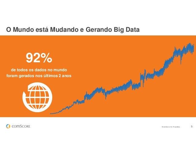 © comScore, Inc. Proprietary. 5 O Mundo está Mudando e Gerando Big Data 92% de todos os dados no mundo foram gerados nos ú...