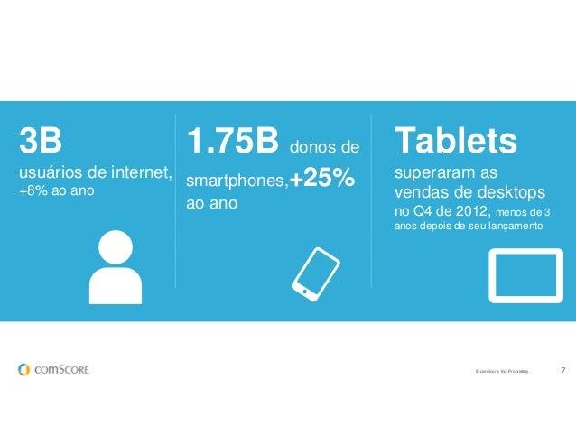 © comScore, Inc. Proprietary. 7 1.75B donos de smartphones,+25% ao ano Tablets superaram as vendas de desktops no Q4 de 20...
