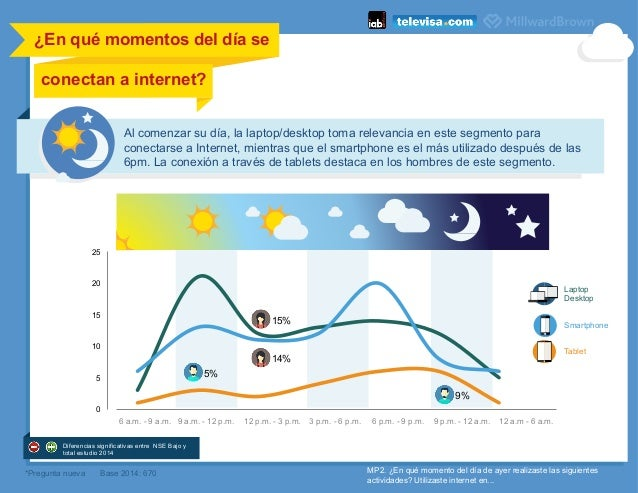 ¿En qué momentos del día se conectan a internet?    6 a.m. - 9 a.m. 9 a.m. - 12 p.m. 12 p.m. - 3 p.m. 3 p.m. - 6 p.m. 6 ...