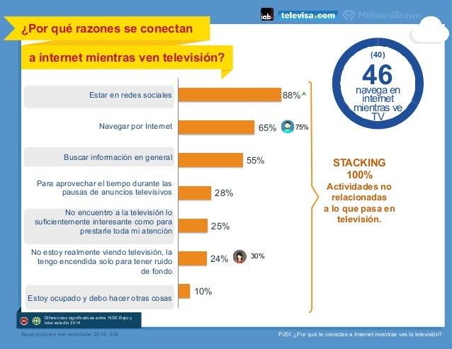 P20f. ¿Por qué te conectas a Internet mientras ves la televisión? 88% 65% 55% 28% 25% 24% 10% ¿Por qué razones se conectan...