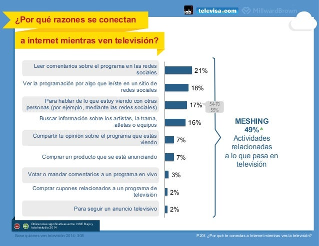 P20f. ¿Por qué te conectas a Internet mientras ves la televisión? 21% 18% 17% 16% 7% 7% 3% 2% 2% a internet mientras ven t...