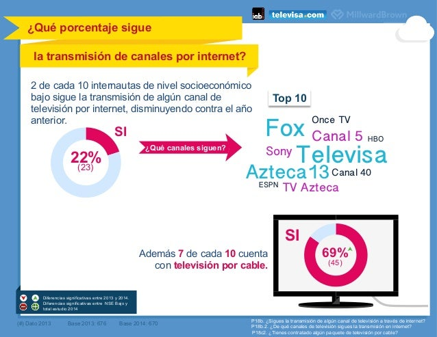 ¿Qué canales siguen? SI ¿Qué porcentaje sigue la transmisión de canales por internet?    (#) Dato 2013 Base 2013: 676 P1...