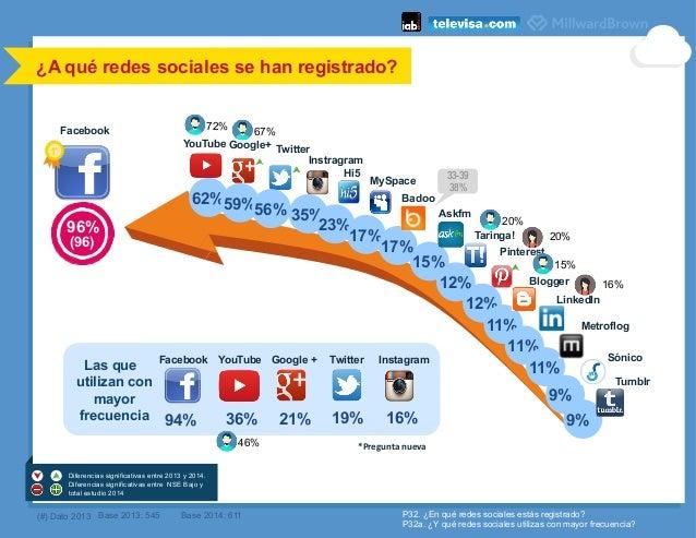 ¿A qué redes sociales se han registrado?    (#) Dato 2013 *Pregunta  nueva   P32. ¿En qué redes sociales estás regis...