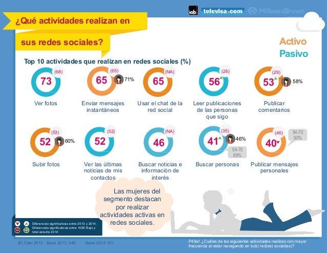 40 (46) 52 Top 10 actividades que realizan en redes sociales (%) 65 (65) 65 (NA) 56 (26) 53 (29) 46 (NA) 41 (35) 52 (52) (...