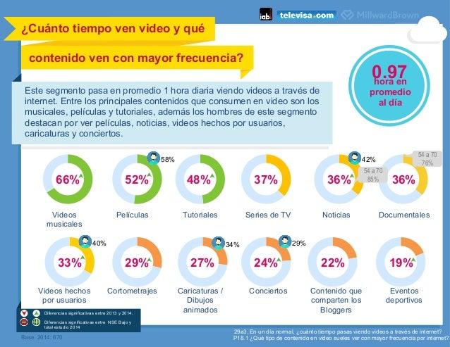66% 52% 48% 37% 36%36% 27%29%33% 24% 22% 19% ¿Cuánto tiempo ven video y qué contenido ven con mayor frecuencia?    Base ...