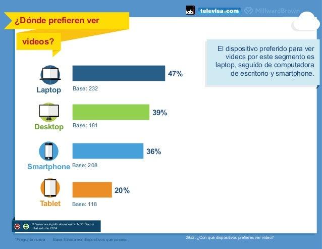 ¿Dónde prefieren ver videos?    Laptop Tablet *Pregunta nueva 29a2. ¿Con qué dispositivos prefieres ver video? 47% 39% 3...