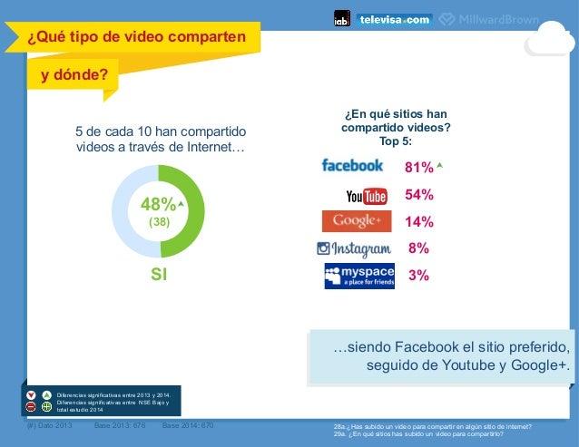¿Qué tipo de video comparten         y dónde?    5 de cada 10 han compartido videos a través de Internet… ¿En qué ...