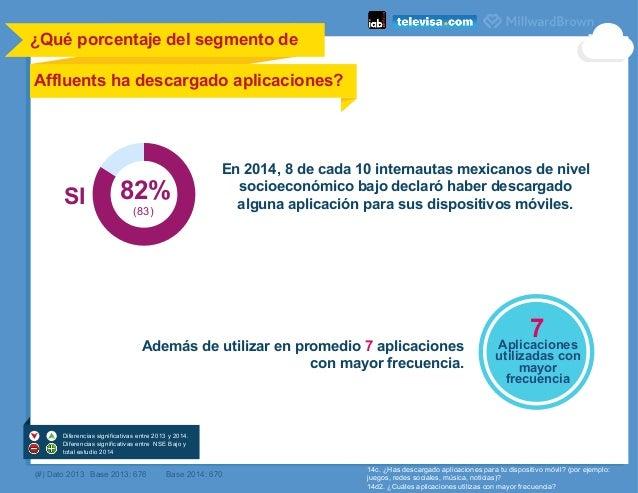 ¿Qué porcentaje del segmento de Affluents ha descargado aplicaciones?    14c. ¿Has descargado aplicaciones para tu dispo...
