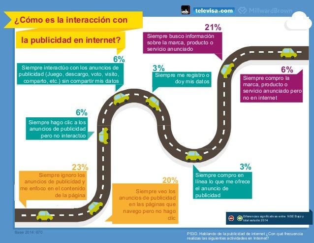 P53D. Hablando de la publicidad de internet ¿Con qué frecuencia realizas las siguientes actividades en Internet? ¿Cómo es ...