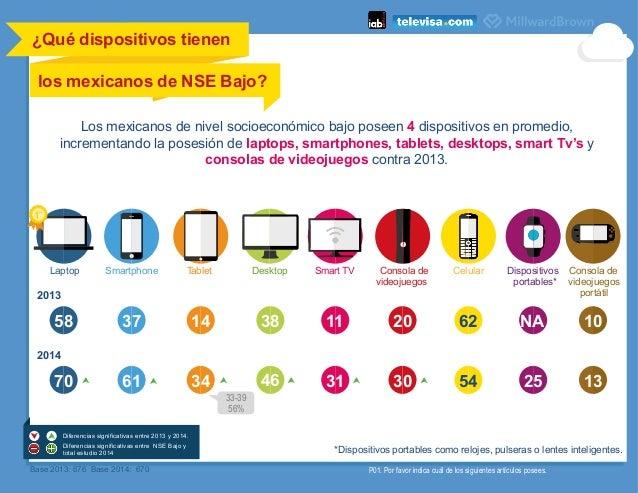 ¿Qué dispositivos tienen los mexicanos de NSE Bajo?      61 Laptop Smartphone Desktop Smart TV Consola de videojuegos ...