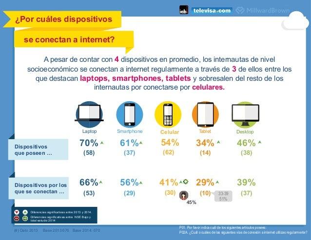 ¿Por cuáles dispositivos se conectan a internet?      (#) Dato 2013 Base 2013:676 Base 2014: 670 P01. Por favor indica...