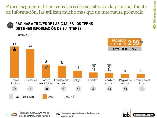 Para el segmento de los teens las redes sociales son la principal fuente de información, las utilizan mucho más que un int...