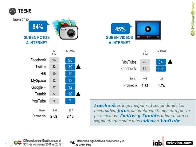13 84% 45% TEENS SUBEN FOTOS A INTERNET SUBEN VIDEOS A INTERNET Facebook 96 98 Twitter 32 39 Hi5 19 19 MySpace 12 13 Googl...