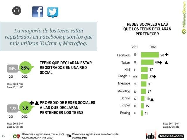 15 86% TEENS QUE DECLARAN ESTAR REGISTRADOS EN UNA RED SOCIAL 84% 20122011 3.6 PROMEDIO DE REDES SOCIALES A LAS QUE DECLAR...