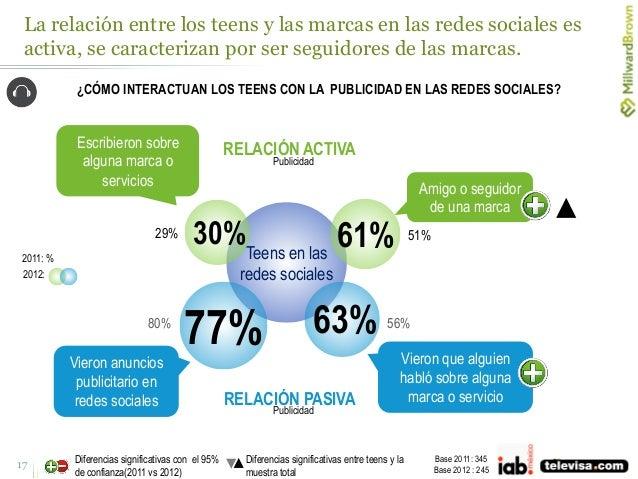 La relación entre los teens y las marcas en las redes sociales es activa, se caracterizan por ser seguidores de las marcas...