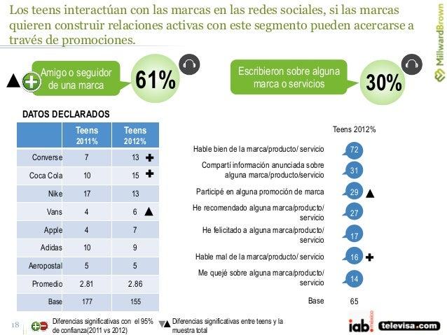 18 Amigo o seguidor de una marca 61% Teens 2011% Teens 2012% Converse 7 13 Coca Cola 10 15 Nike 17 13 Vans 4 6 Apple 4 7 A...