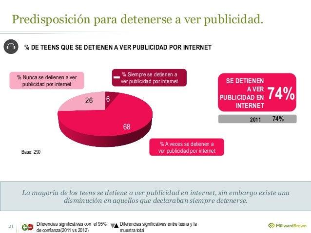 Predisposición para detenerse a ver publicidad. 21 Diferencias significativas con el 95% de confianza(2011 vs 2012) Difere...