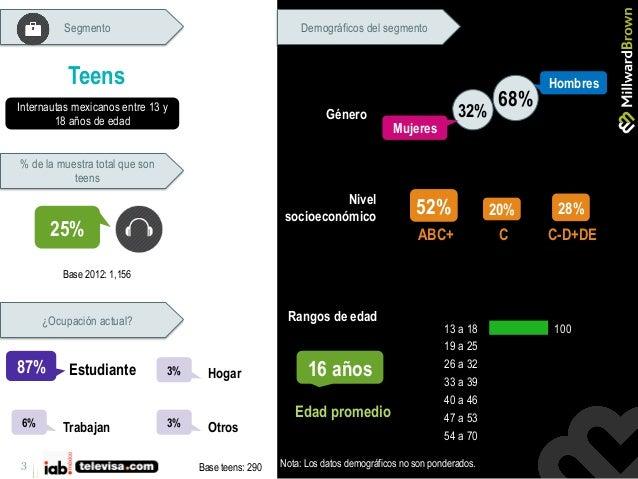3 Internautas mexicanos entre 13 y 18 años de edad Teens 25% Base 2012: 1,156 Base teens: 290 % de la muestra total que so...